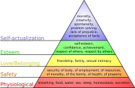 Maslow's_hierarchy_of_needs.svg